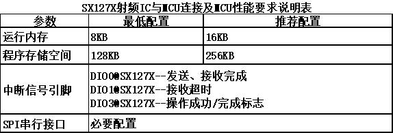 Lora芯片SX127X与MCU间的连线要求